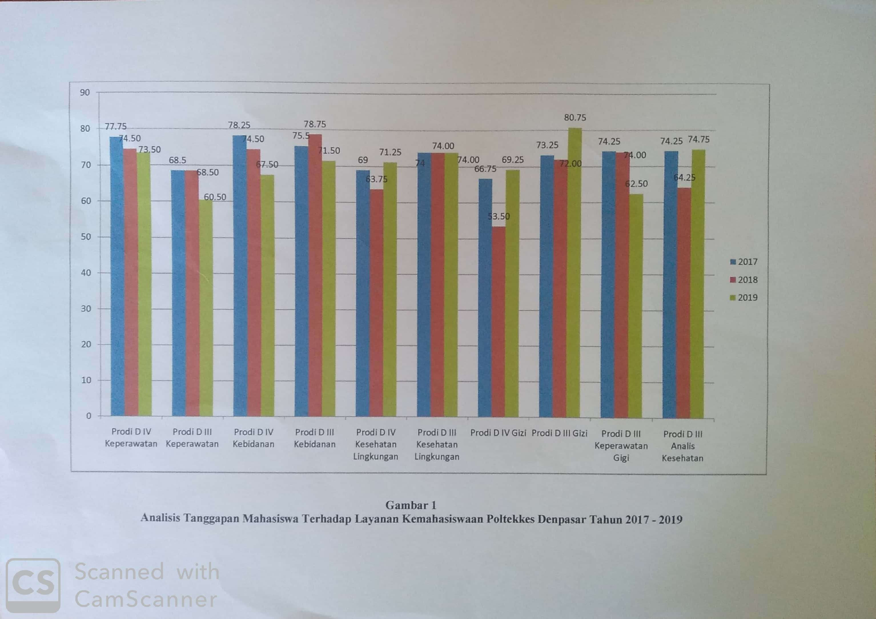 analisis tanggapan mahasiswa