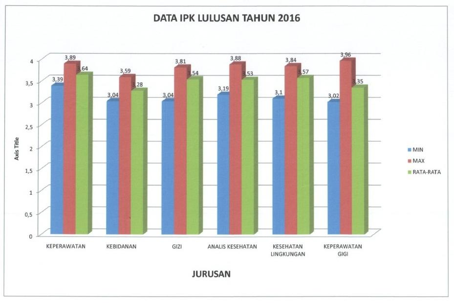 grafik-ipk-lulusan-2016