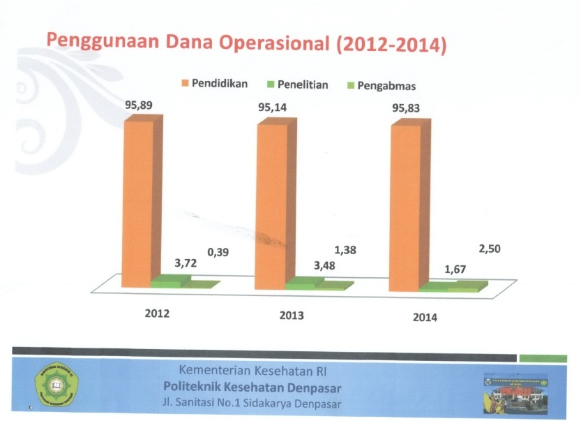 penggunaan-dna-operasional-12-14