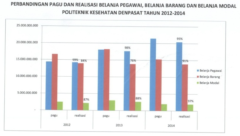 perbandingan-pagu-dan-realisasi-belanja-12-14