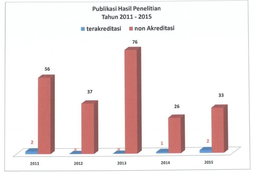 publikasi-hasil-penelitian-11-15
