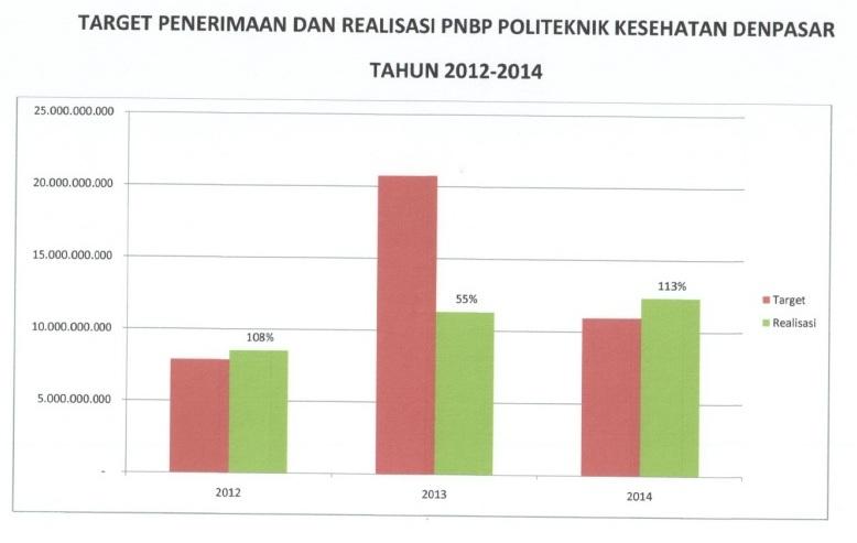 target-penerimaan-dan-realisasi-pnbp-12-14