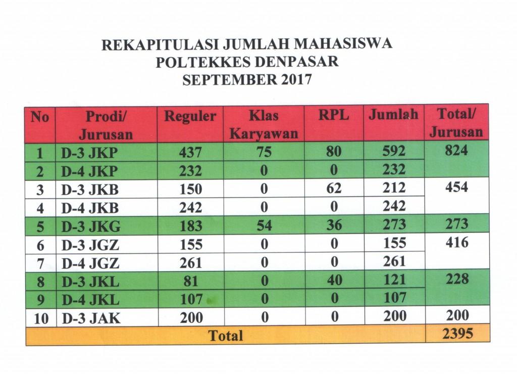 REKAP JUMLAH MAHASISWA SEPTEMBER 2017