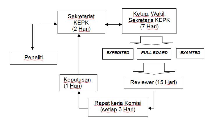 struktur komisi etik